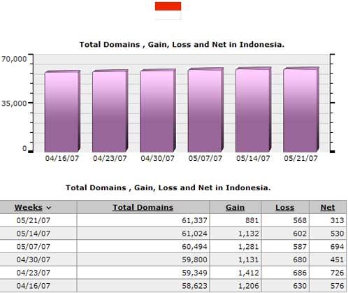 Gainloss domain hosting indonesia