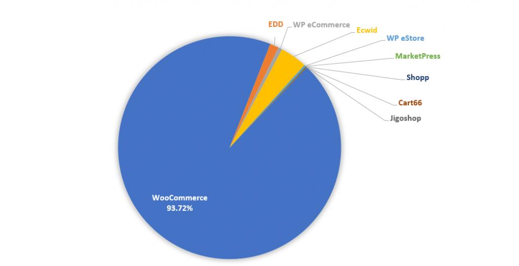 barn2.co.uk-WordPress eCommerce Plugin 2019