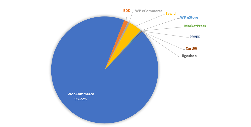 Market Share Plugin WooCommerce