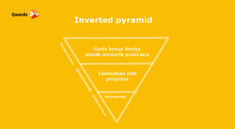 inverted pyramid qwords.om