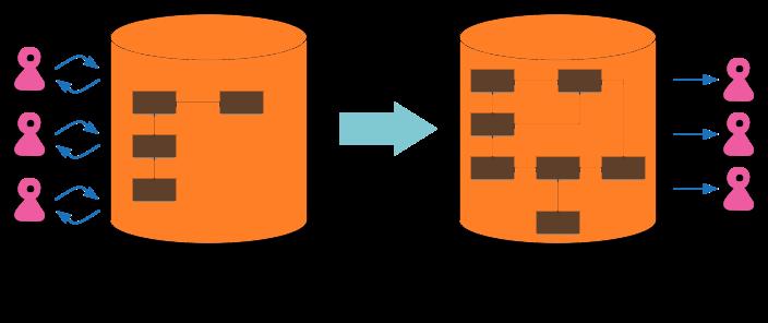 Operational Database