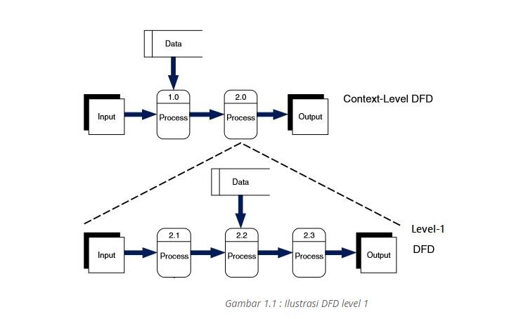 Contoh Data Flow Diagram