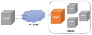 Fungsi Proxy Server