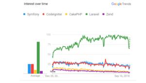 Interest Pengguna Framework PHP