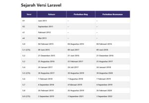 Sejarah Versi Laravel