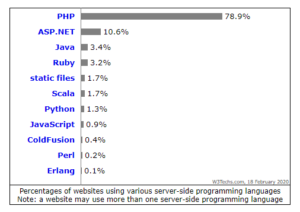 PHP User