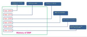Sejarah ERP