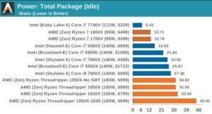 Harga Prosesor AMD dan Intel