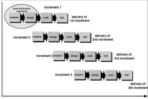 Increment Model