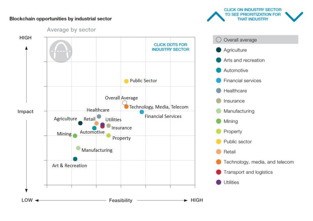 Manfaat-blockchain-untuk-industri-di-Indonesia-1