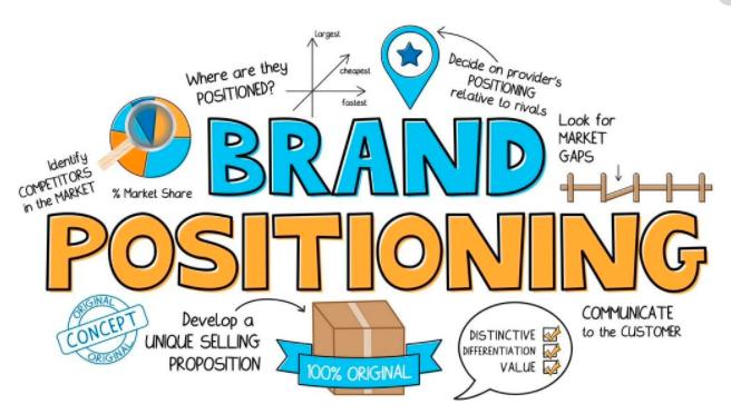 Pengertian Brand Positioning