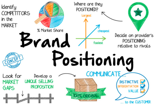 Proses Brand Positioning