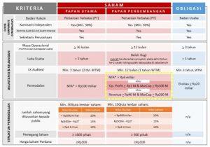 Proses Pendaftaran IPO